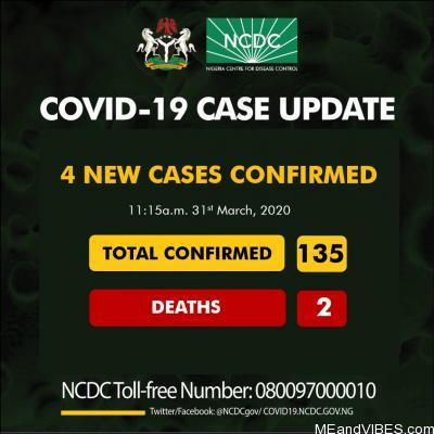 11:15 am 31st March there are 135 confirmed cases of #COVID19 reported in Nigeria with 2 deaths
